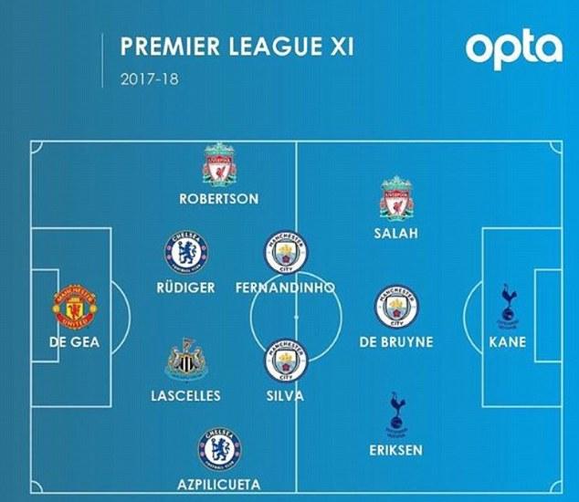 Opta reveal Premier League team of the season based on stats