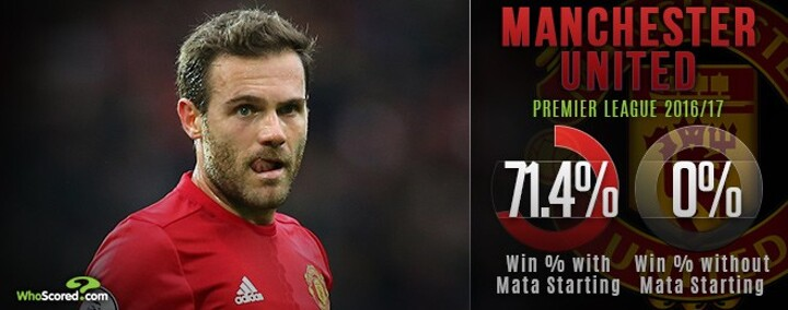 Mata proving an unlikely star in Mourinho's United
