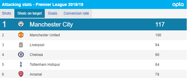 Liverpool and Man City compared: Who is best placed to win